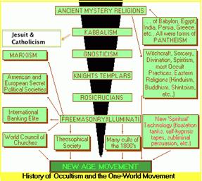 http://i0.wp.com/olivetjournal.com/wp-content/uploads/2013/10/KabbalahHistory.gif?resize=400%2C350